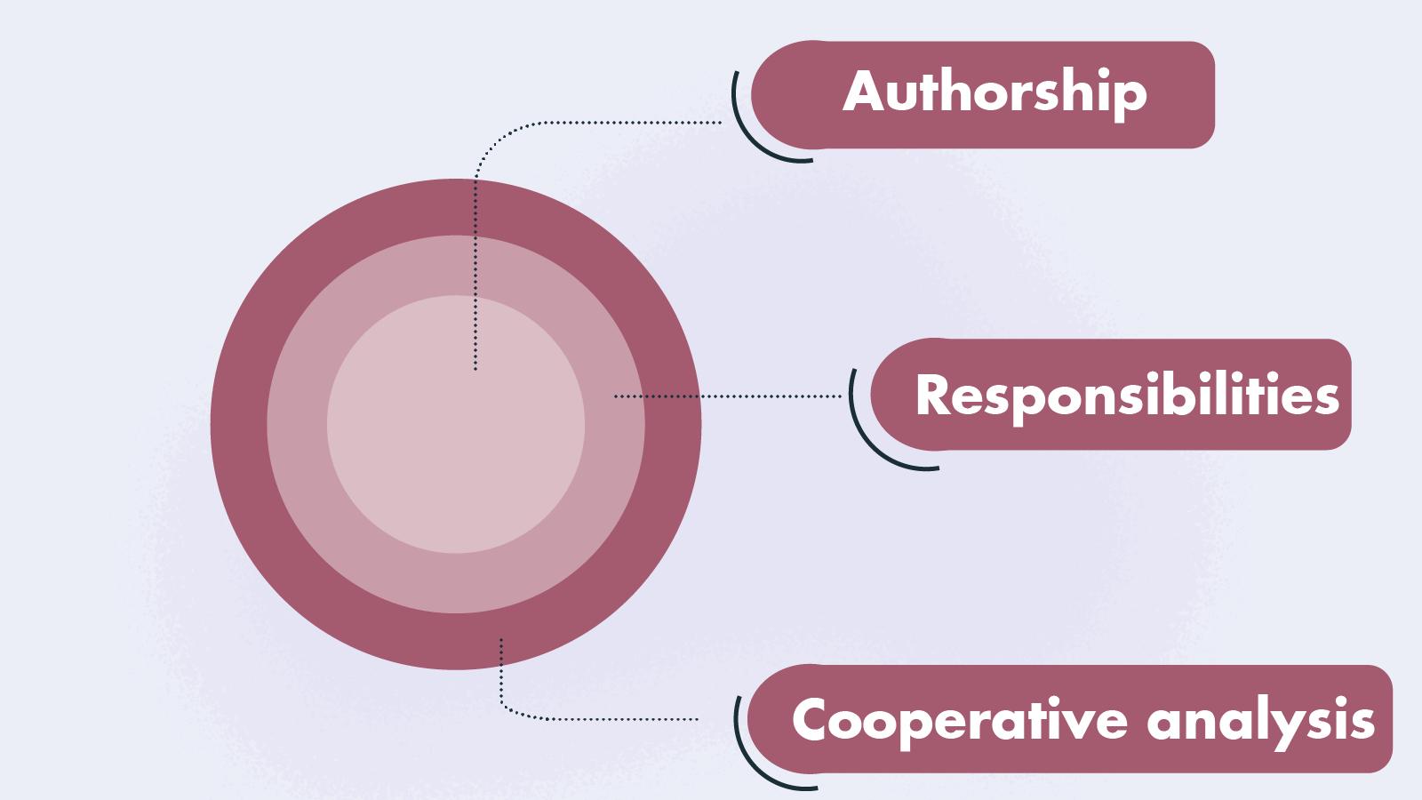 Authorship, Responsibilities, Cooperative analysis