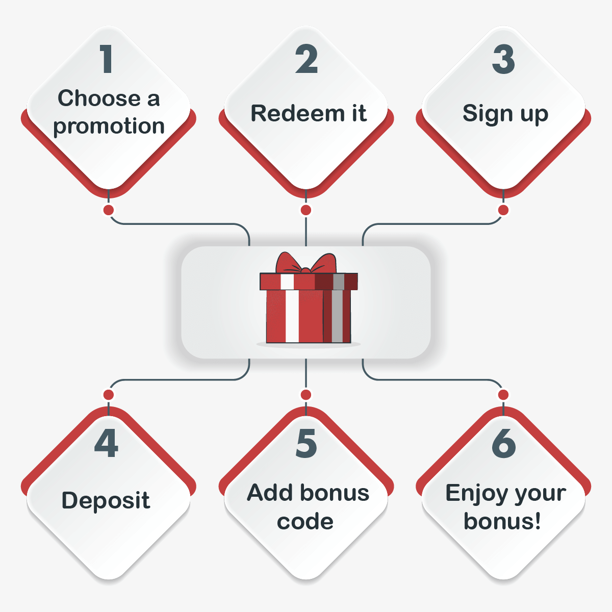 How to use a first deposit bonus step-by-step