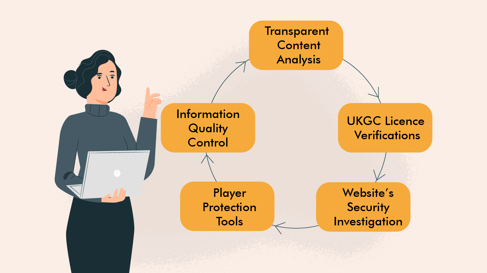Our verification process include