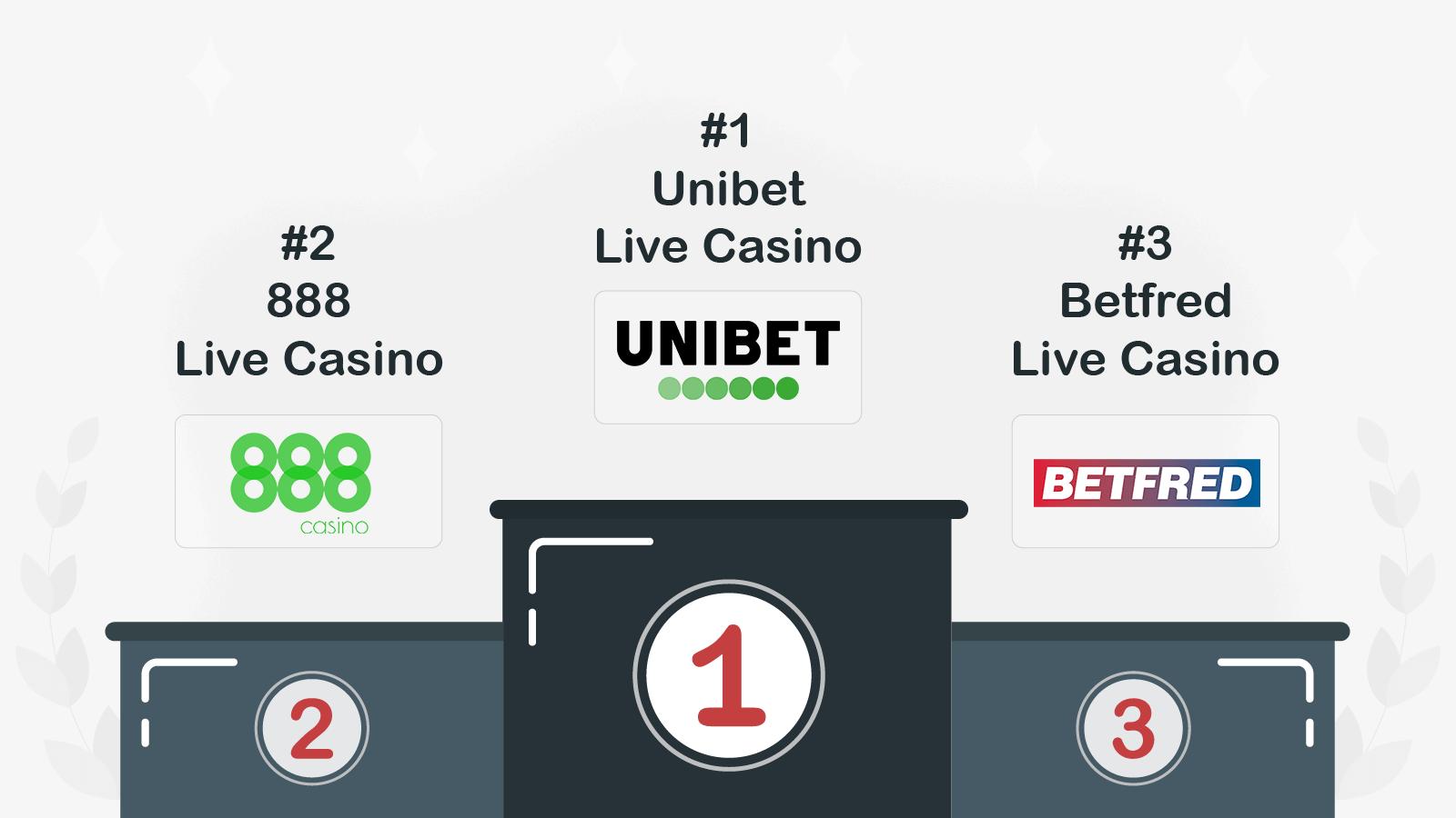 Best Live Dealer Casinos The Top Picks from CasinoAlpha