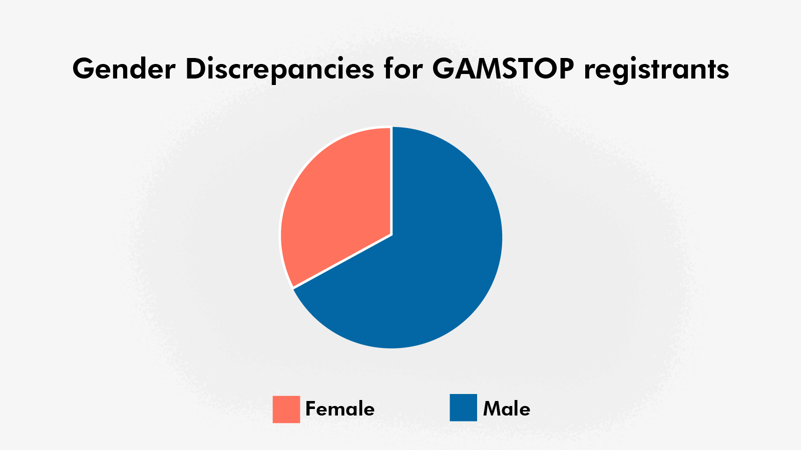 GAMSTOP gambling exclusion related customers differ based on gender