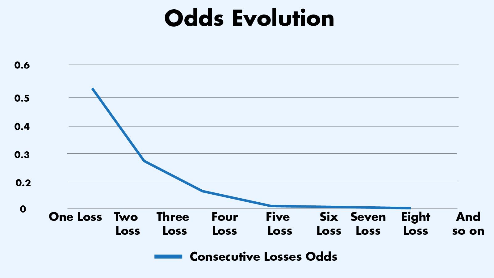 Odds of a Longer Losing Streak Decrease Fast