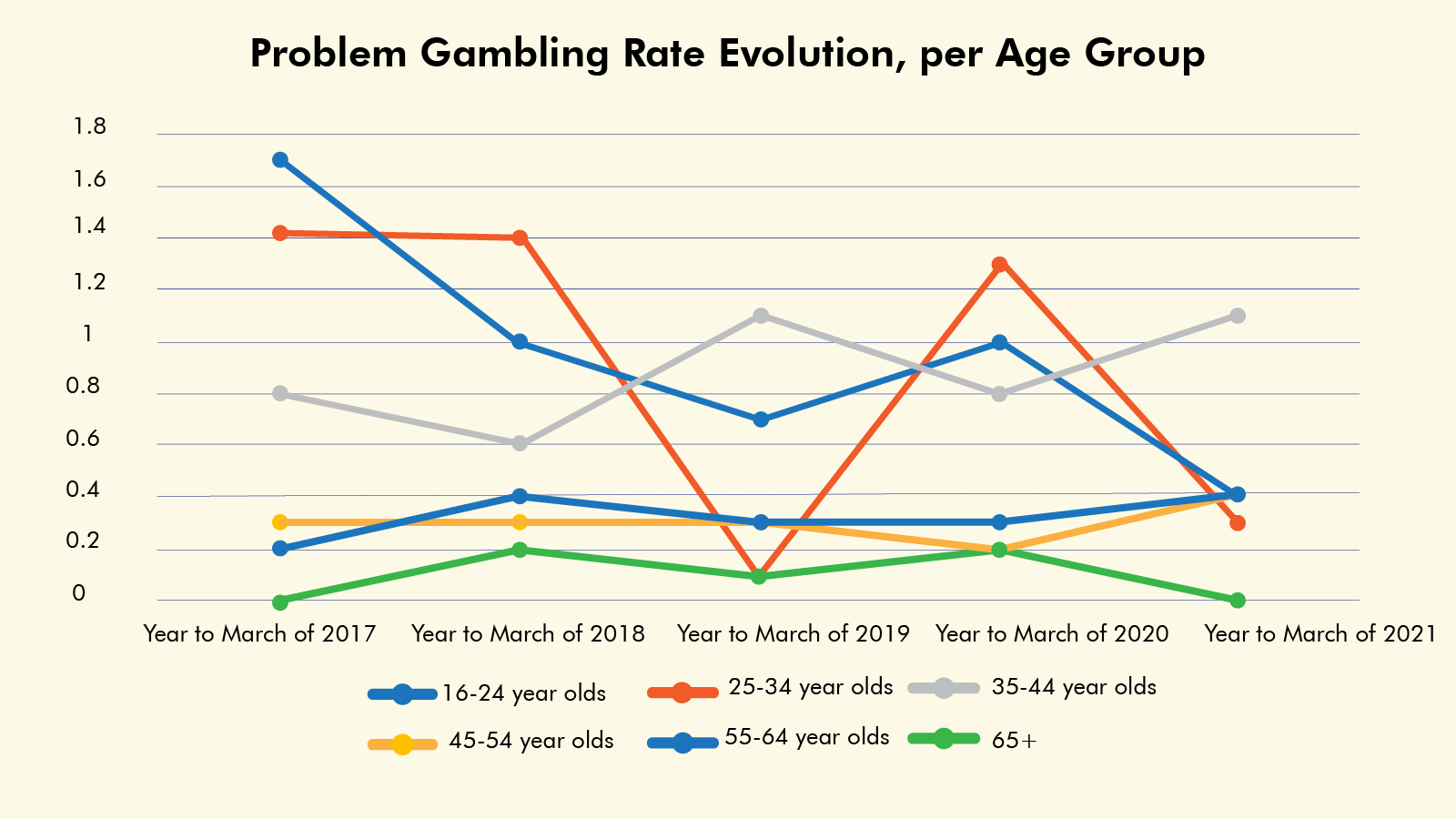 Problem Gambling Rate Evolution, per Age Group