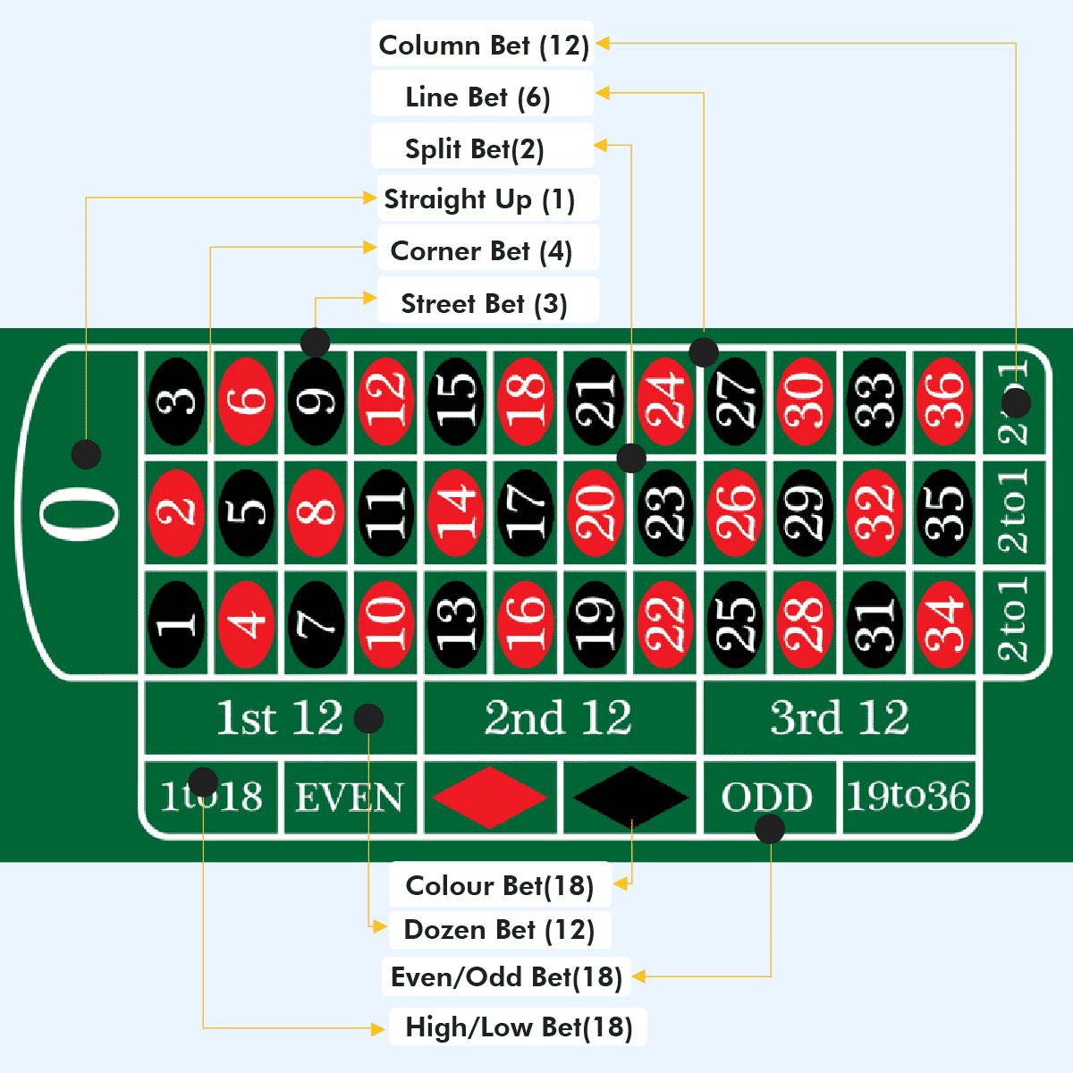 The Odds and Best Betting Strategy per Game