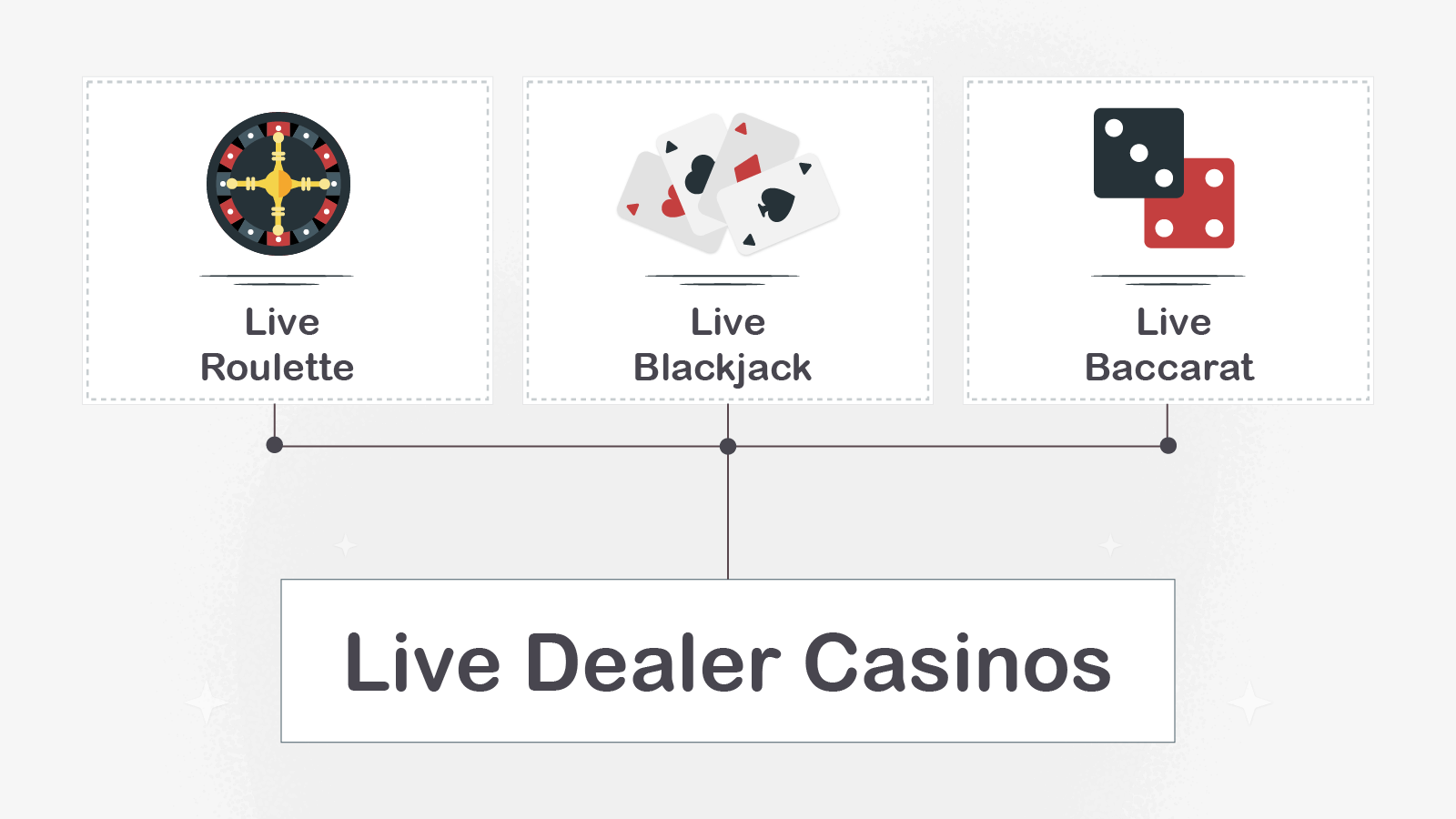What Games are there in Live Dealer Casinos